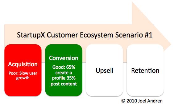 target market profile. (wrong target market,