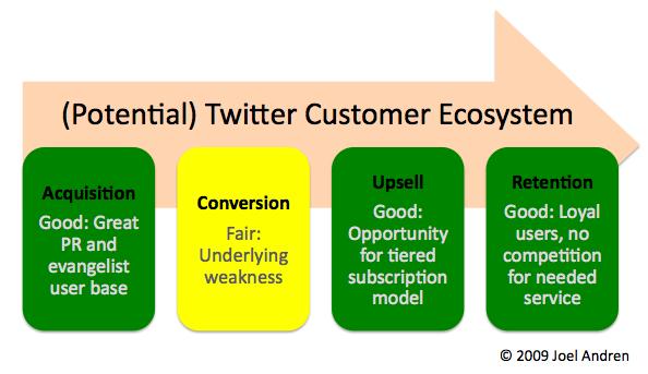 Business Sense Twitter